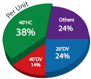 By container per Unit